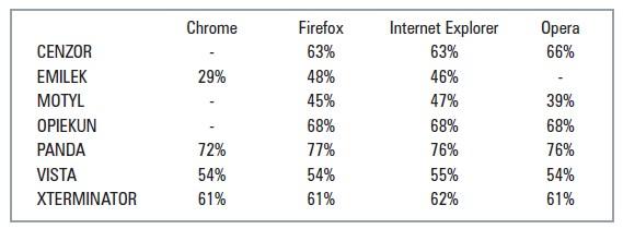 Skuteczność programów filtrujących w zależności od używanej przeglądarki