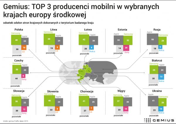 urządzenia mobilne polska ranking