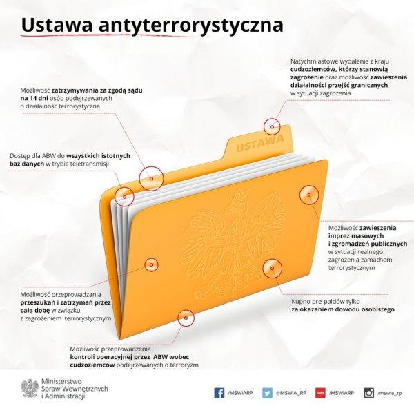 Ustawa antyterrorystyczna