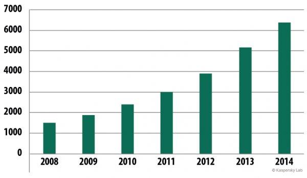 Wzrost liczby niezaufanych certyfikatów