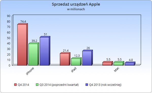Sprzedaż urządzeń Apple