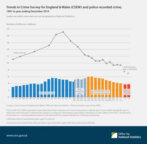 Przestępczość w Anglii i Walii