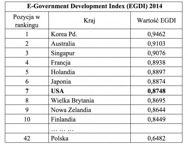 E-Government Development Index