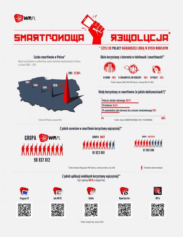 Smartfony w rękach Polaków