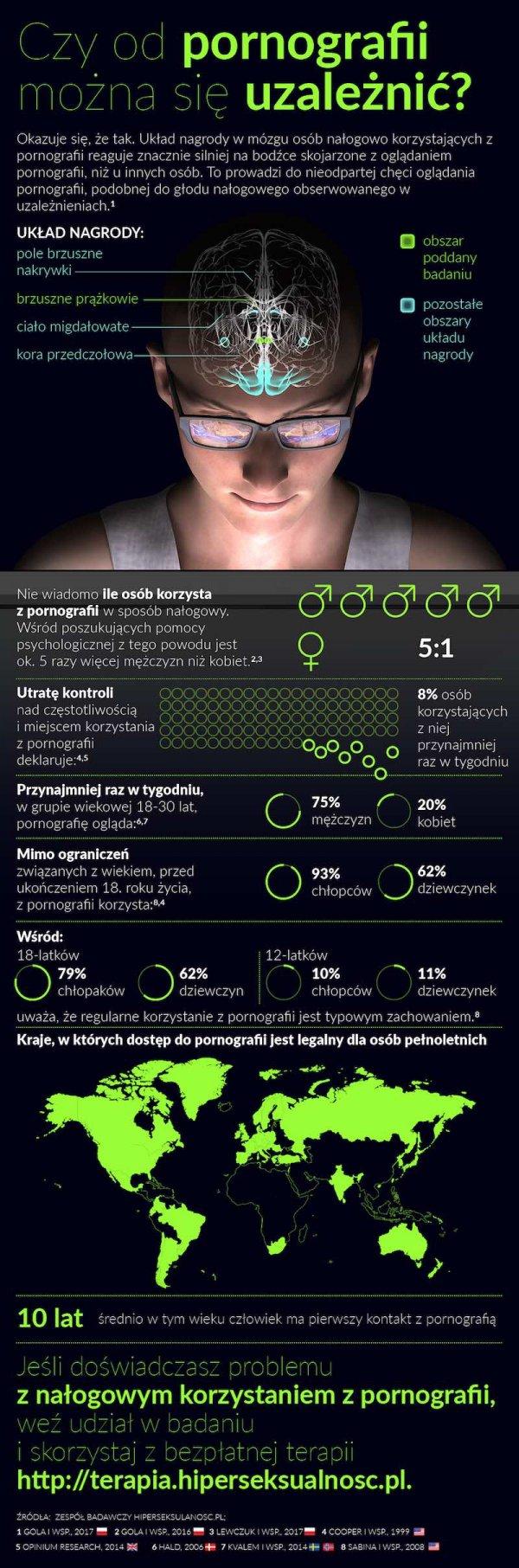 Infografika uzależnienie od pornografii