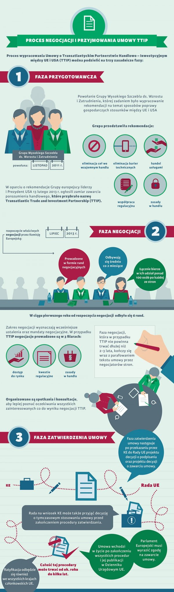 Infografika - proces negocjacyjny