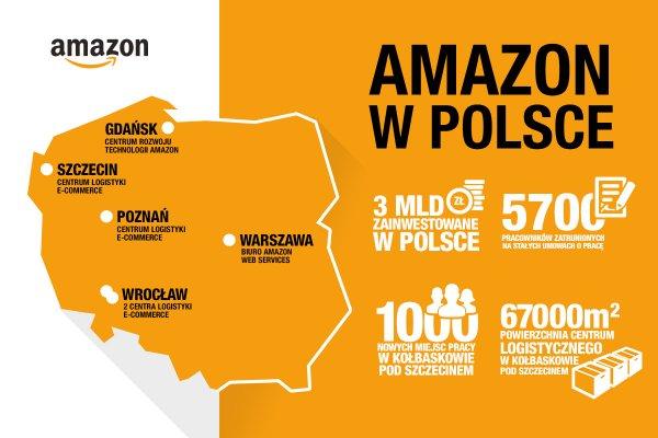 infografika amazon kołbaskowo