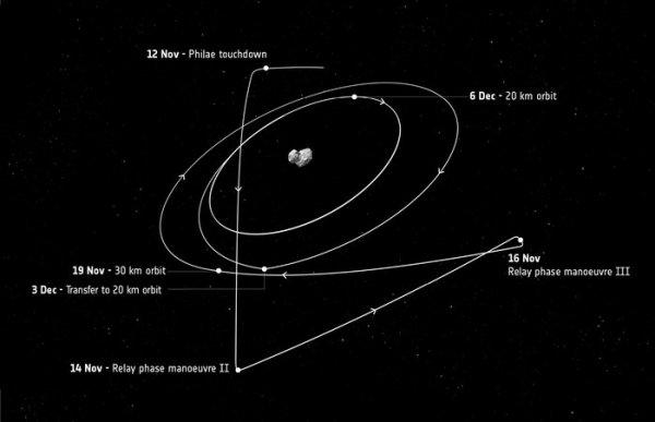 Rosetta - zmiany trajektorii