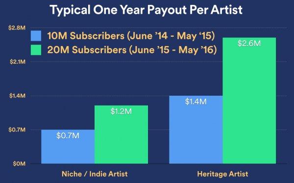 Średnie wypłaty ze względu na typ granej muzyki