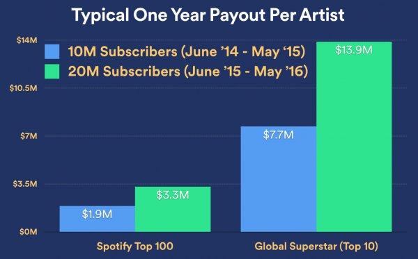 Średnie wypłaty ze względu na miejsce artysty w rankingu Spotify