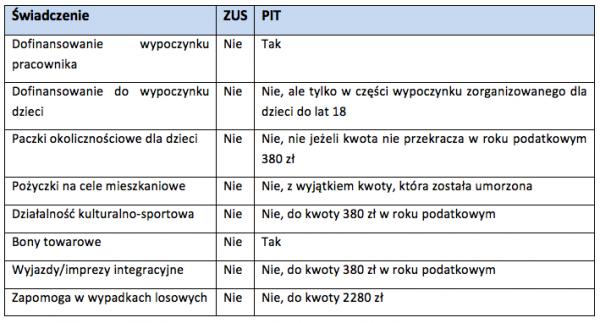 Tabela świadczenia ZUS PIT