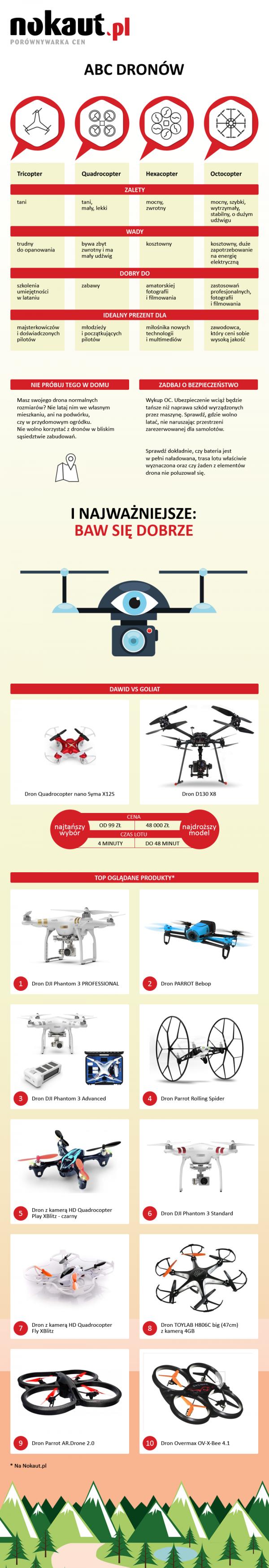 infografika nokaut abc dronów
