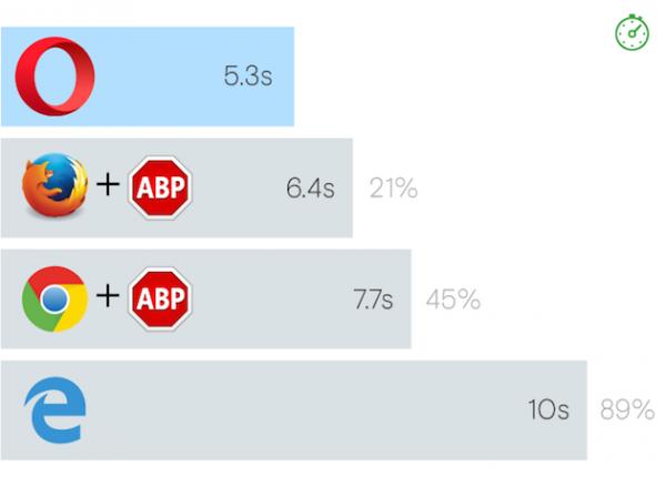 Adblock - infografika