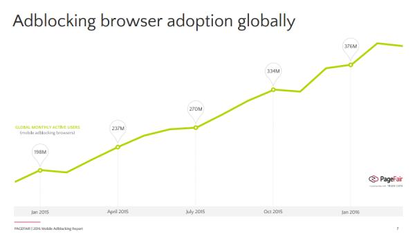 Adblockery mobilne - wykres