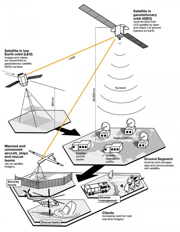 EDRS - grafika Airbusa
