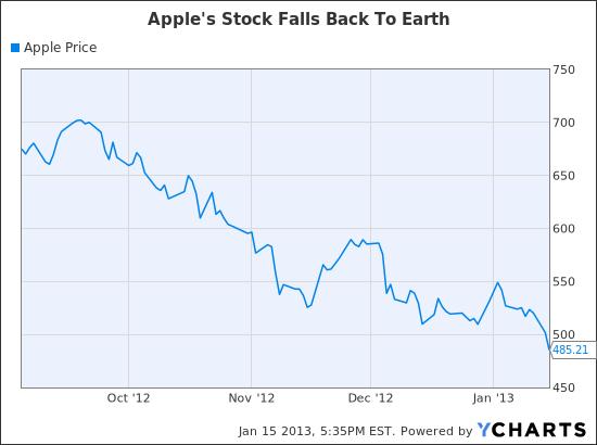 Cena akcji Apple...