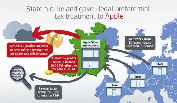 Apple unikanie podatków