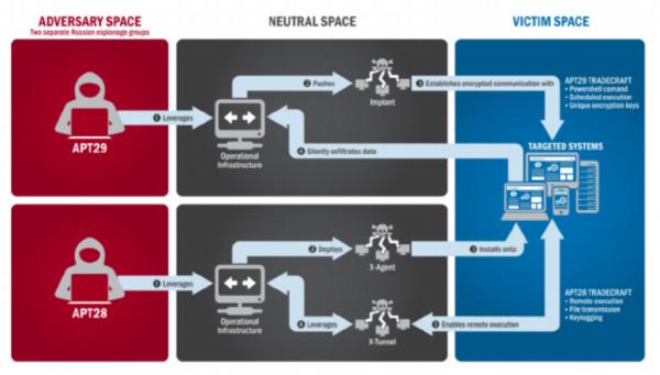 APT 28 i 29 - schematy działania
