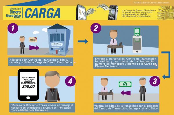 Ekwador- system elektronicznych pieniędzy