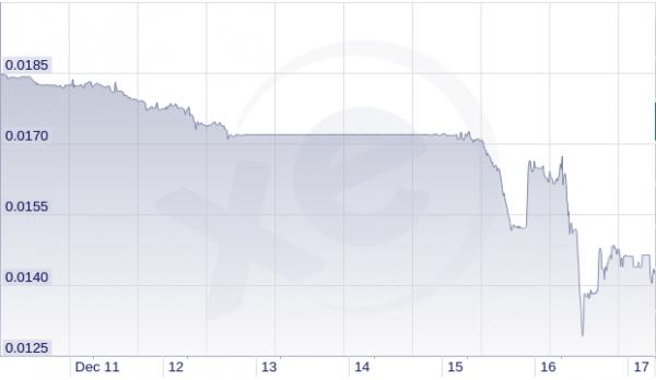 Rubel - cena