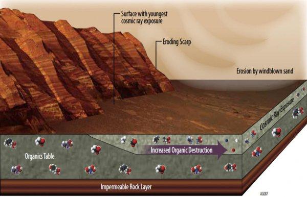 Mars - ilstrustracja