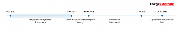 Ekomersy timeline