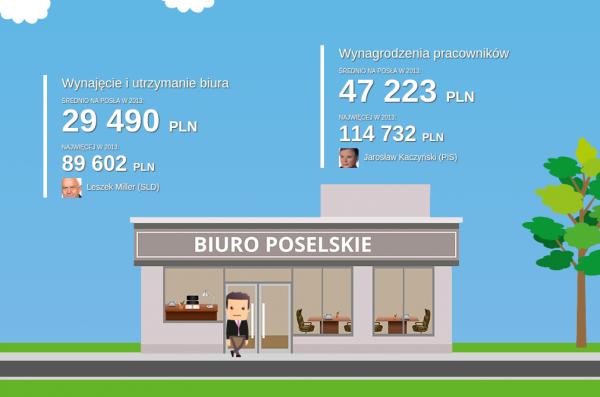 mojePaństwo - wydatki posłów