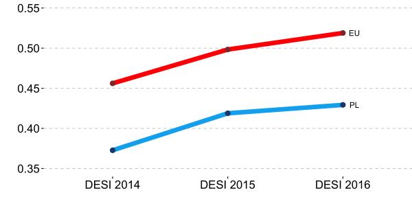 DESI - wzrost w Polsce i w UE