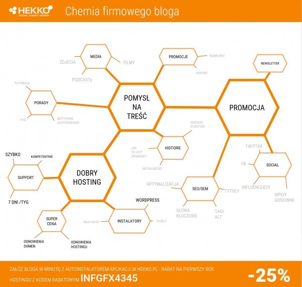 Chemia firmowego bloga