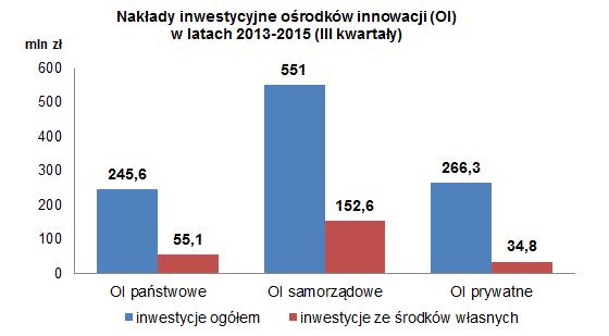 Inwestycje OI