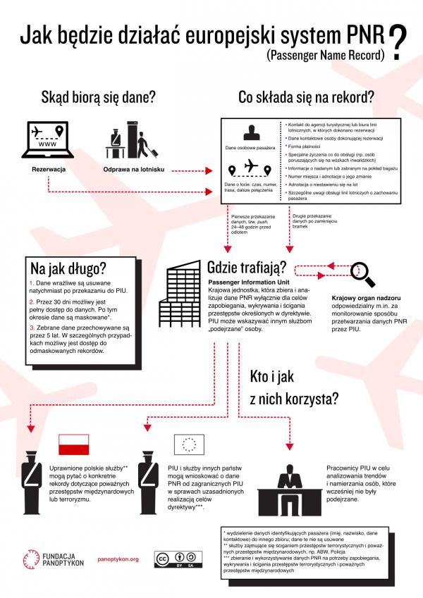 Infografika na temat PNR