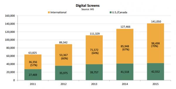 Cyfrowe kina - raport MPAA