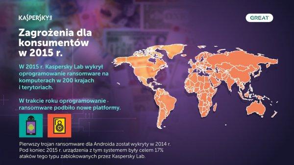 zagrożenia konsumentów infografika kaspersky lab