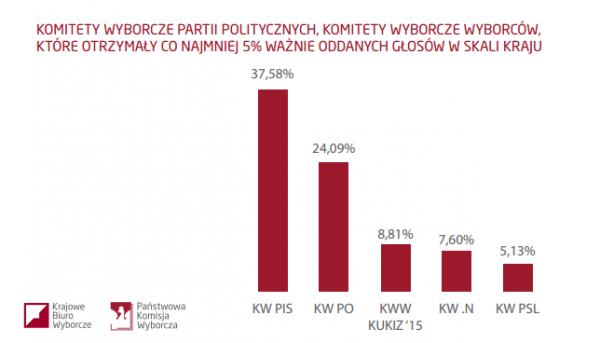KWW ponad progiem - wykres PKW