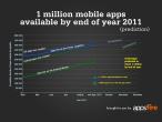 Do końca roku dostępnych ma być milion mobilnych aplikacji