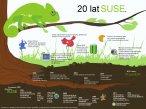 20 lat SUSE - infografika