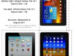 Porównanie zdjęcia z pozwu z tabletem Galaxy Tab