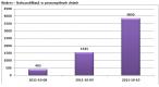 Liczba publikacji w poszczególnych dniach