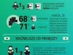 Infografika z badania Cisco