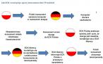 Schemat rozwiązywania sporów przez ECK