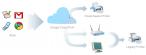 Schemat przedstawiający ideę Google Cloud Print