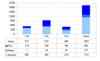Liczba materiałów medialnych na temat Tadeusza Wrony w podziale na typ mediów i zakres czasowy