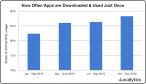 Coraz więcej aplikacji odrzucanych po jednym użyciu