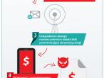 Schemat działania trojanów SMS - infografika