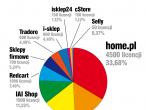 Najpopularniejsze platformy dla sklepów internetowych w modelu SaaS