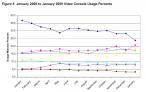 Użycie konsol procentowo od stycznia 2008 do stycznia 2009