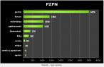 Rozkład publikacji o PZPN
