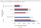 Średni miesięczny koszt za dostęp do internetu powyżej 100 Mpbs