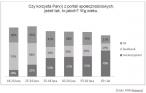 W jakim wieku Polacy korzystają z serwisów społecznościowych?