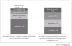 Jak często Polacy korzystają z serwisów społecznościowych?